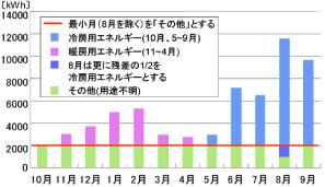 アンケート調査に基づく用途別エネルギー消費量の推定
