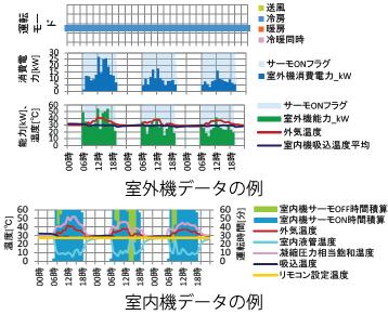 データ閲覧システムのグラフ例