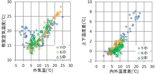 温熱環境の実測データ分析
