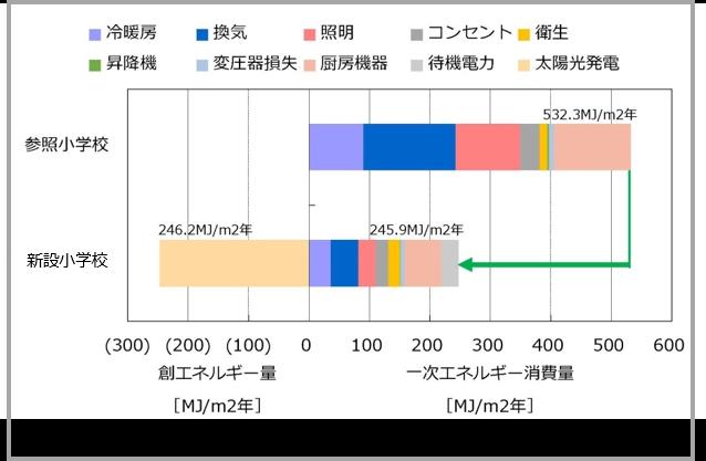 新川崎地区新設⼩学校スーパーエコスクール実証事業 エネルギー消費量の試算結果