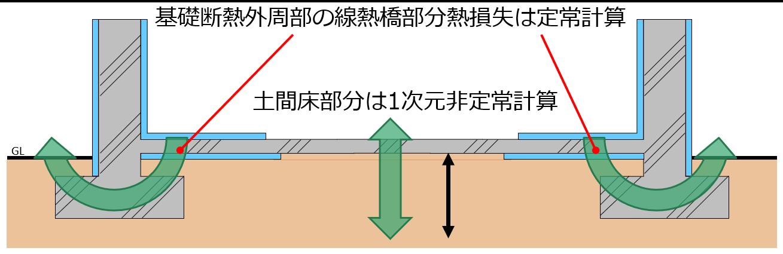 壁体熱伝導の計算方法