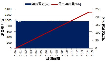 電気ポットの電力消費量(沸騰)