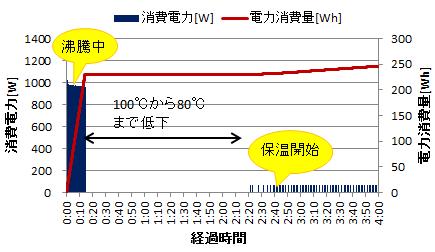電気ポットの電力消費量(保温)
