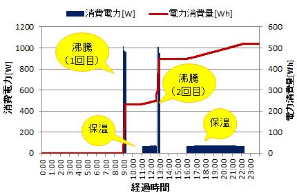 電気ポットの電力消費量(1日の変動)