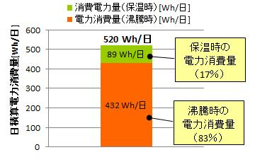 1日の電力消費量の積算値