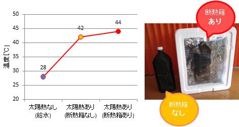 断熱箱のあり・なしでの太陽熱による温度上昇の違い