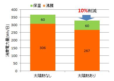 太陽熱あり・なし 一日の電力量を比較